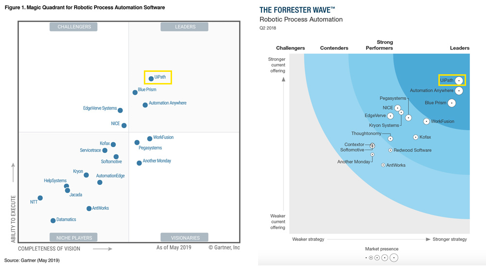 UiPath Leaders in RPA - Gartner & Forrester